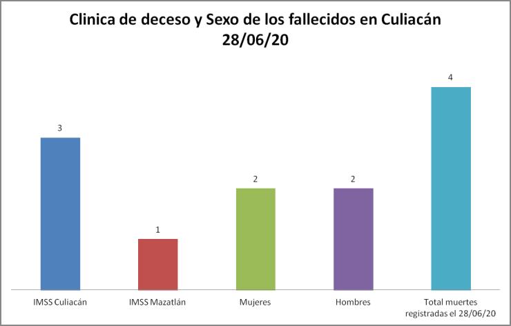 Clínica de deceso COVID-19 Culiacán