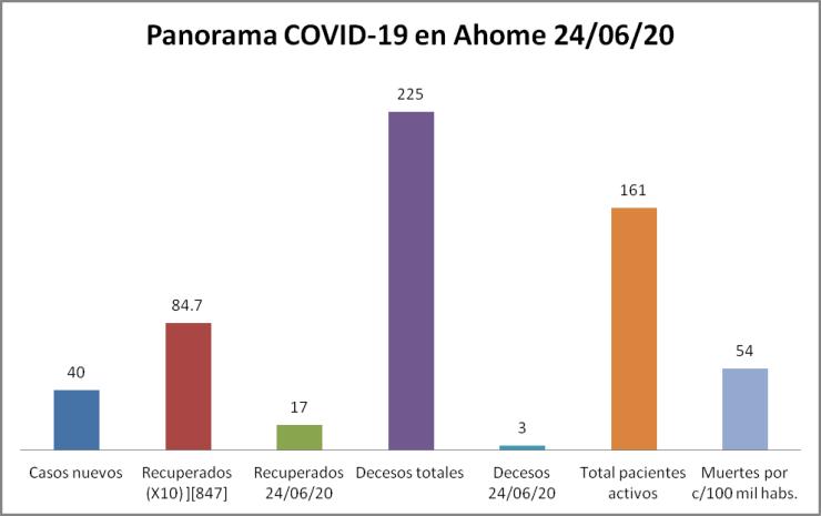 Panorama Ahome Covid-19