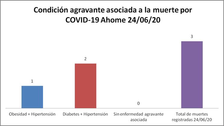 Condición agravante COVID-19