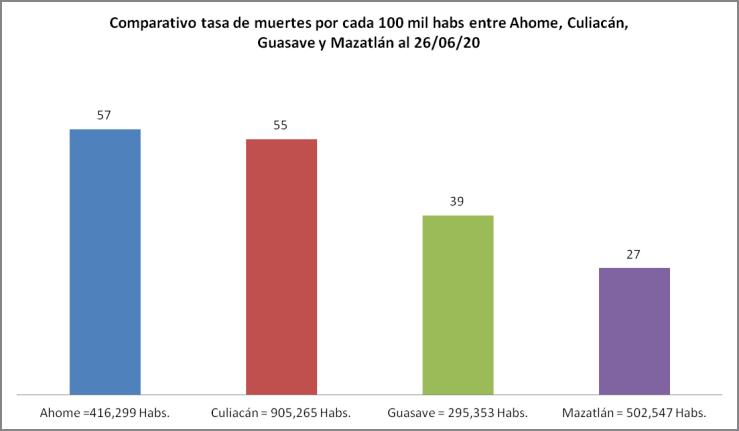 Indice mortalidad Mazatlán