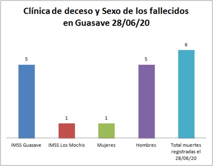 Clínica COVID Guasave