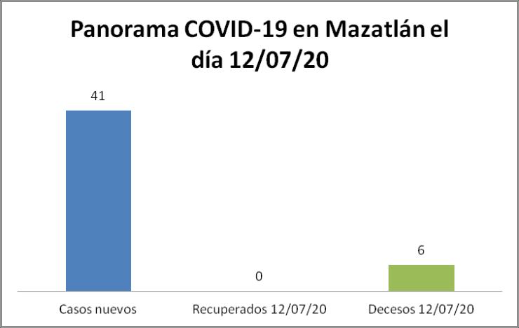 Panorama COVID-19 Mazatlán 12/07/20