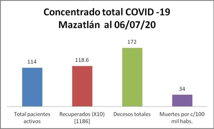 condición covid Mazatlán