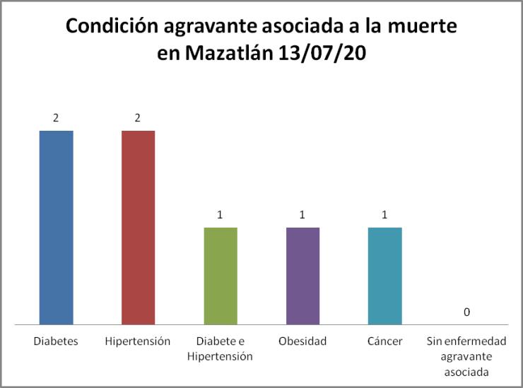 Condición COVID-19 Mazatlán