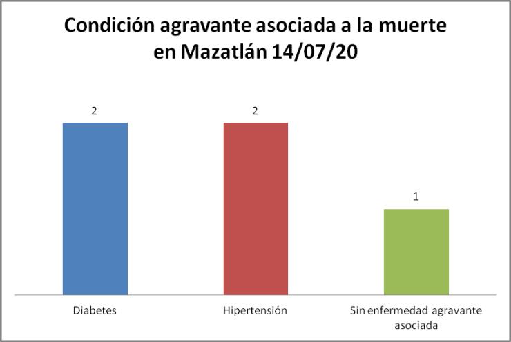 condición COVID-19 Mazatlán 14/07/20