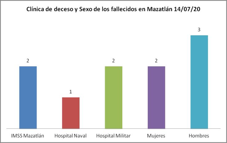Clínica COVID-19 Mazatlán 14/07/20