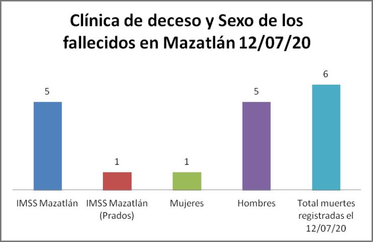 Clínica decesos Mazatlán