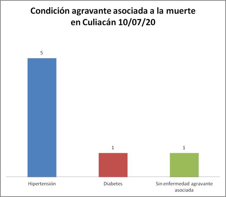 condición COVID-19 Culiacán 10/07/20