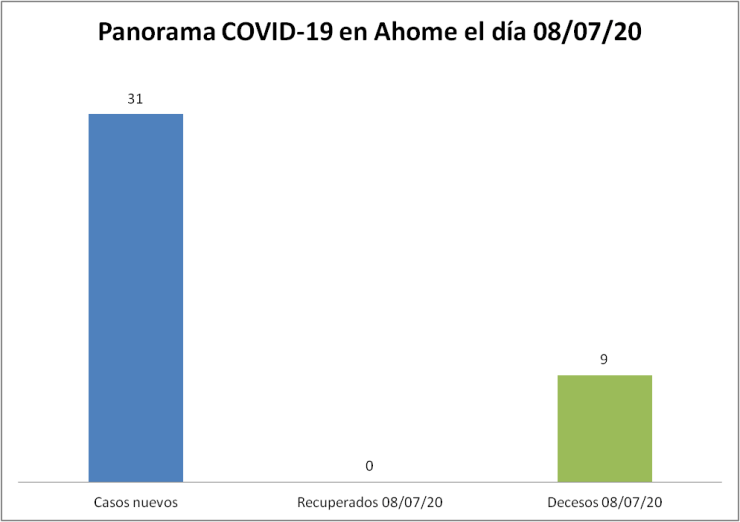 panorama covid ahome 08/07/20