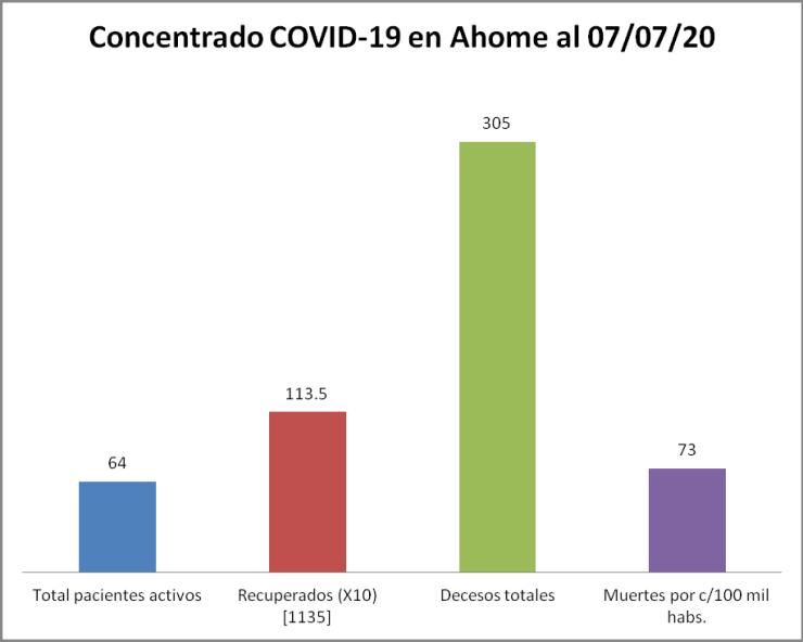 concentrado COVID-19 Ahome 07/07/20