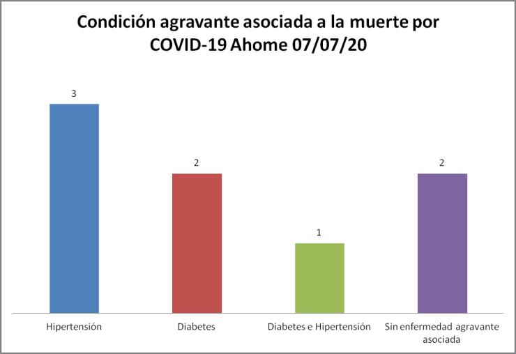 condición COVID-19 Ahome 07/07/20