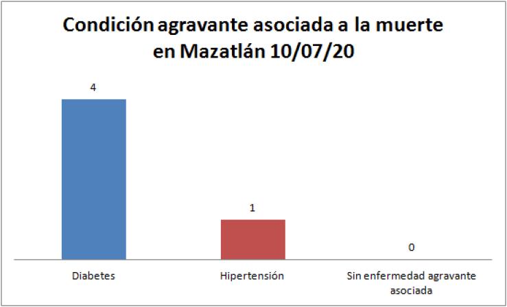 Condición COVID-19 Mazatlán 10/07/20