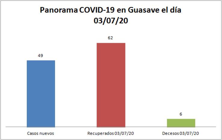 panorama guasave 03/07/20