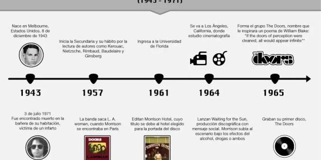 Datos inéditos de Jim Morrison líder de The Doors