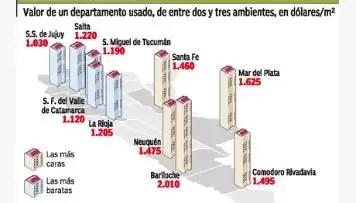 Cuáles son las ciudades más caras para comprar un departamento