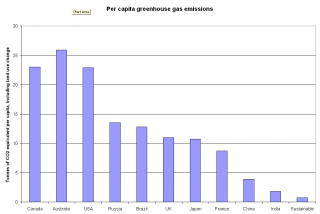 Per capita emissions by state, compared with sustainable emissions