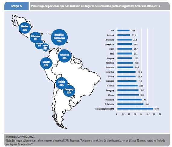 En México, un 35 por ciento de la población han limitado sus lugares de recreación por la inseguridad. Gráfica: ONU