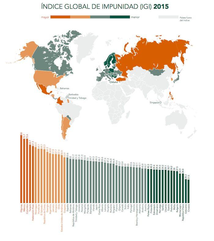 Los cinco países peor evaluados son Filipinas, México, Turquía, Colombia y Rusia. Foto: Especial.