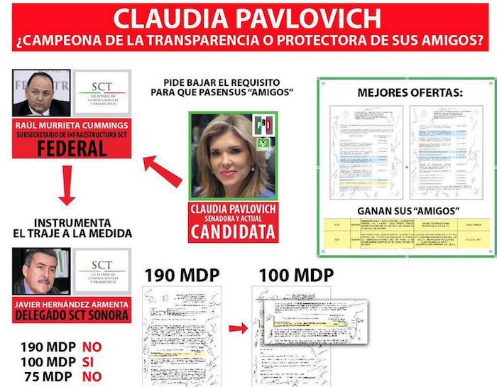 El PAN presentó la infografía  de la supuesta  red de corrupción de Claudia Pavlovich en Sonora. Foto: Twitter @PANdelagente