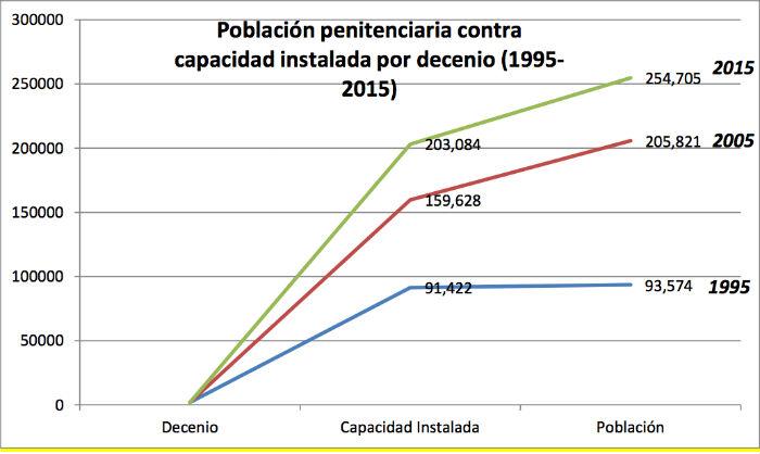 El aumento de presos es constante durante los últimos 10 años. Gráfico: CNDH.