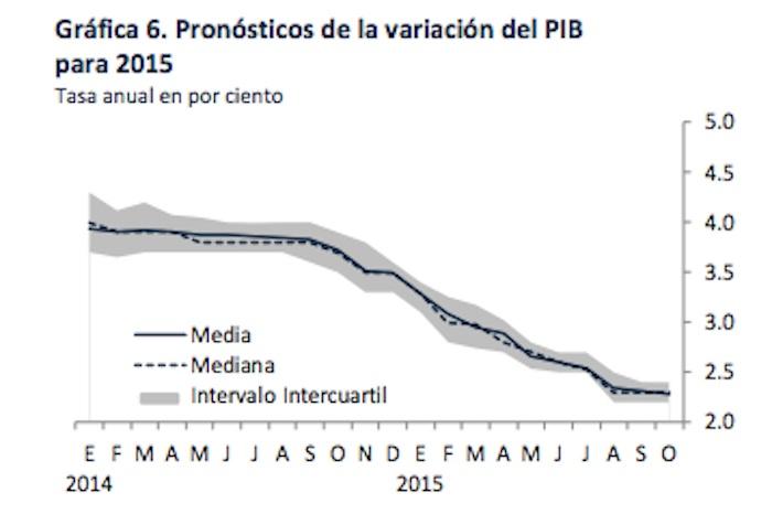 PIB2015-octubre-ex