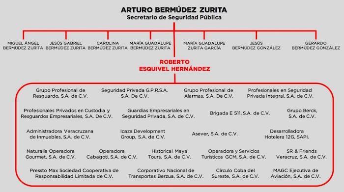 La presunta red del titular de la SSP de Veracruz, en la que incluye a su madre y hermanos. Imagen: Especial