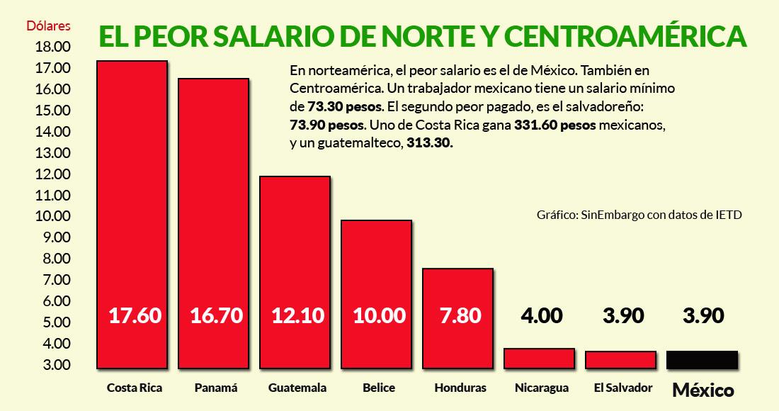 El-peor-salario-Mexico-1100-3
