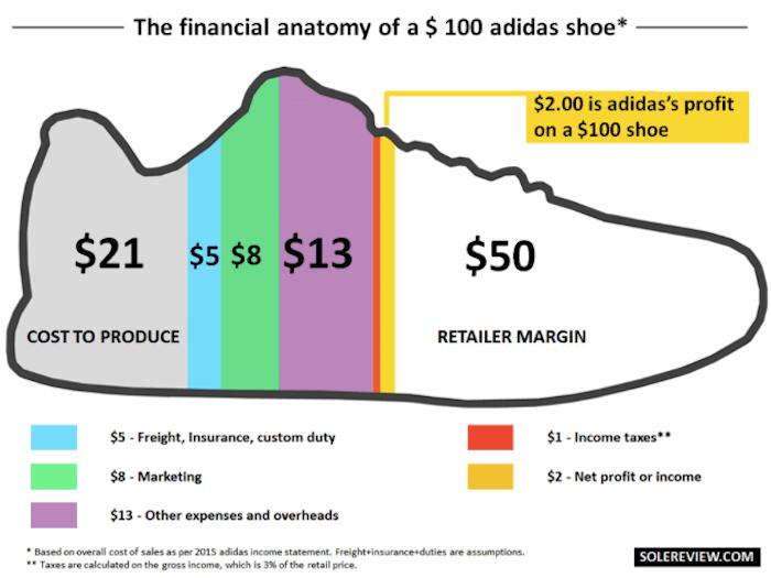 que-parte-del-precio-representa-cada-gasto-fabricar-zapatillas