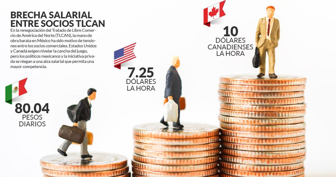 """El salario mínimo en México es """"indignante"""" e impide una cancha pareja en  TLCAN, afirman estudios – SinEmbargo MX"""