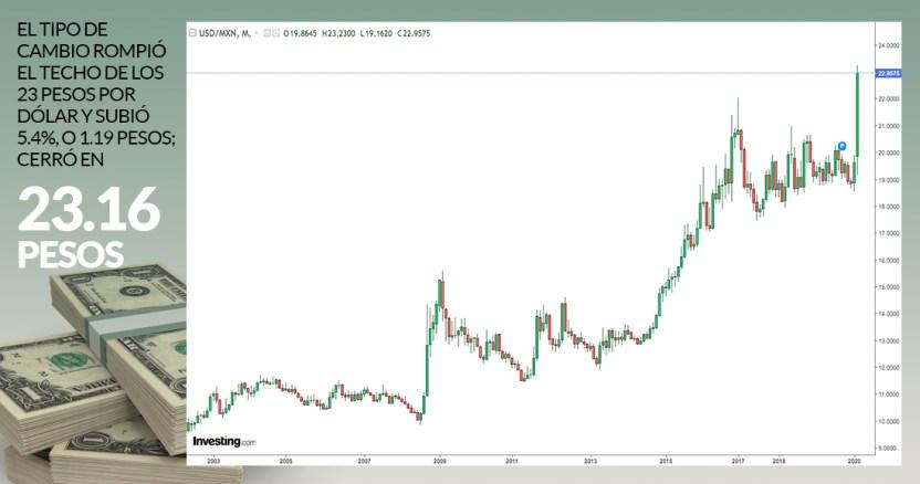 cierre 17032020 - El dólar supera el techo de los 24 pesos por uno, y la tendencia sugiere que buscará ahora los 25 buscará ahora los 25