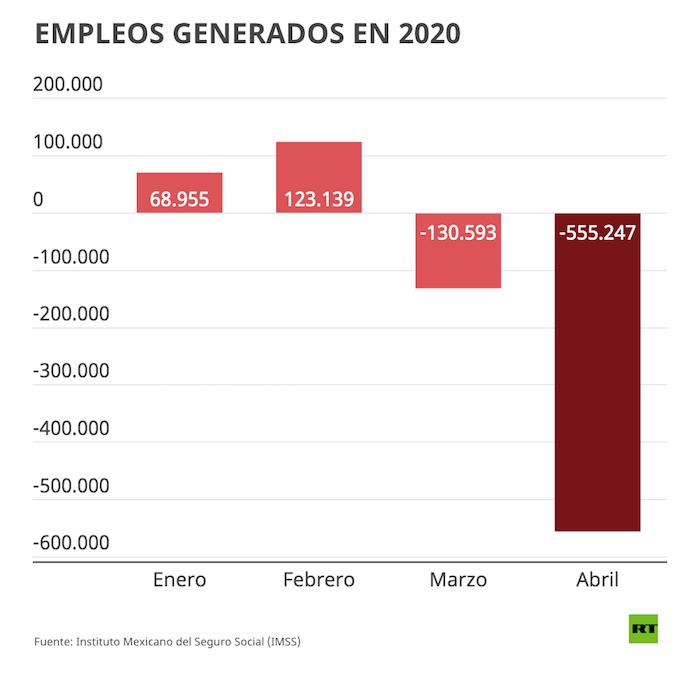 Gráfico del desempleo en México.