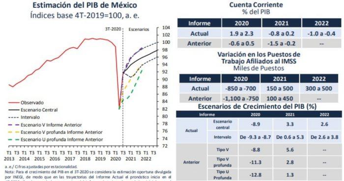 estimaciones-banxico-2020-noviembre