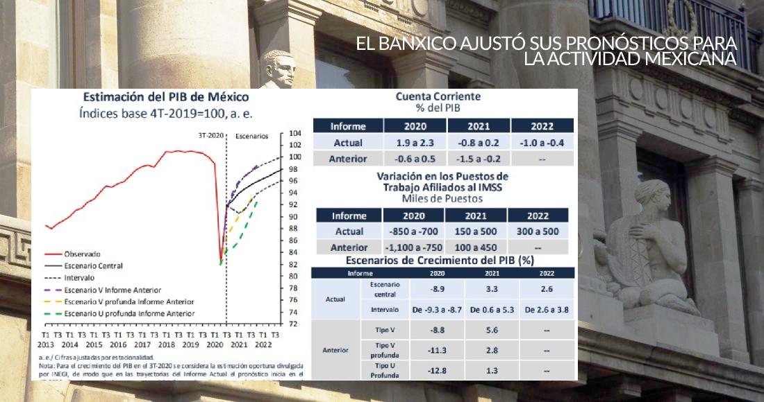banxico-graficas-tercer-trimestre-2020
