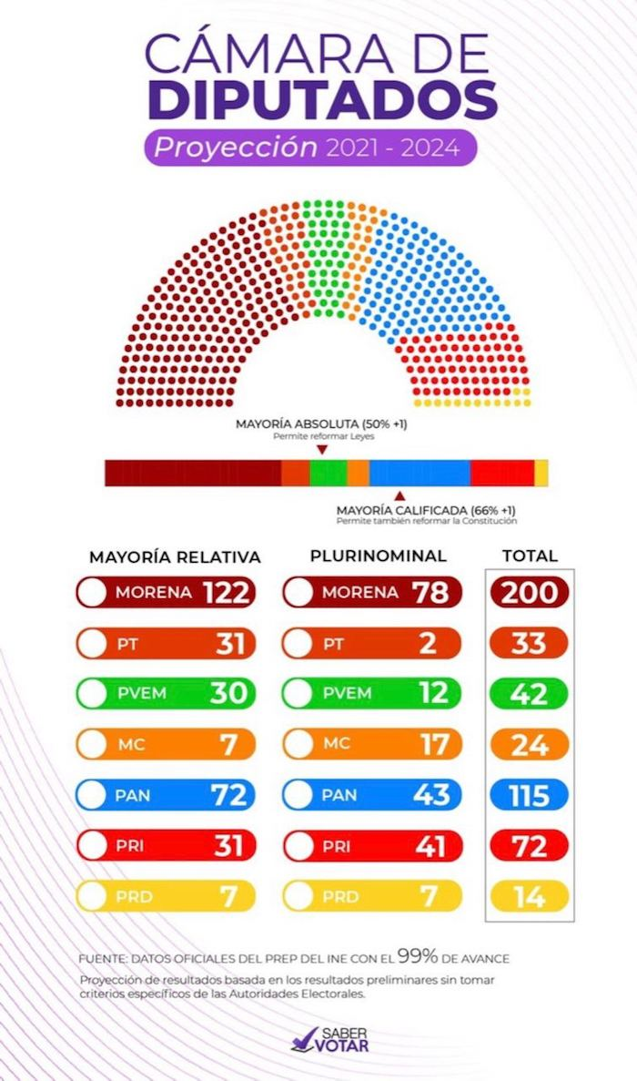 """Madero compartió esta imagen y puso: """"El bloque pro AMLO logra 275 curules. Mayoría suficiente para aprobar todas las leyes y los presupuestos que quiera. Para cambios a la Constitución requerirá 59 votos adicionales que dice poder obtenerlos con el PRI y/o MC, PRD. Y arrasó en las gubernaturas: ganó 11 de 15""""."""