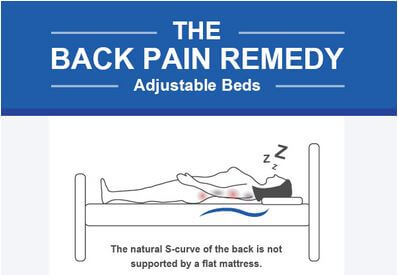 Adjustable Beds: The Back Pain Remedy