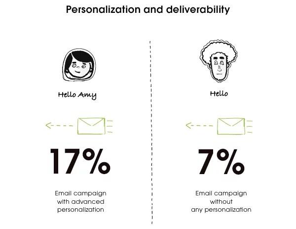 Personalizzazione e consegna