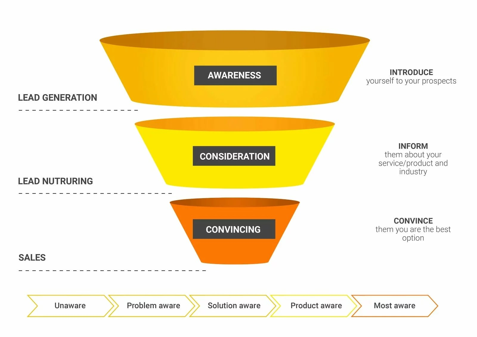 How To Guide Customers Through A Marketing Funnel With
