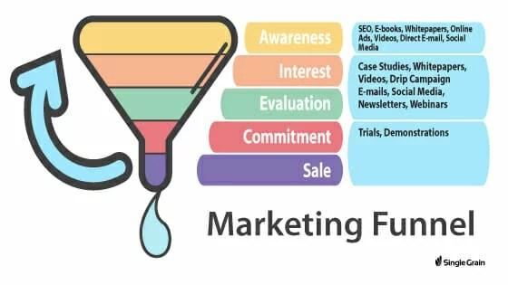 Imbuto di marketing