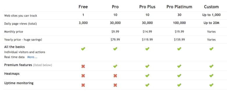 Prezzi chiari
