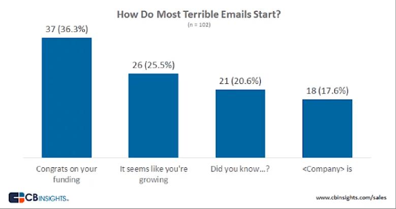 Come ottenere più risposte dalle e-mail fredde1