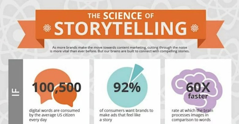 Scienza della narrazione
