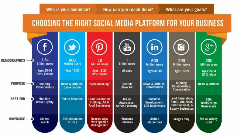 Social-media-piattaforme-per-imprese