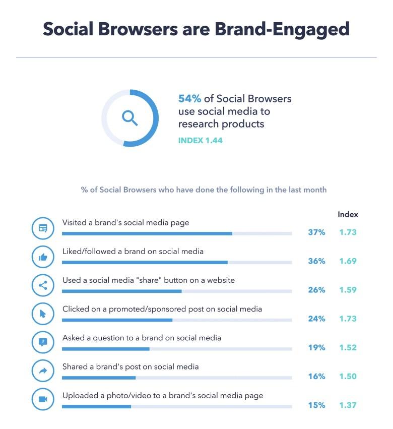 ricerca sui social media