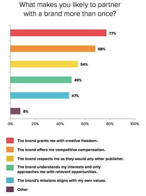 Influencer partnership reasons