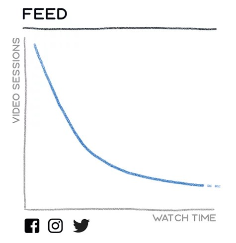 Video watch time