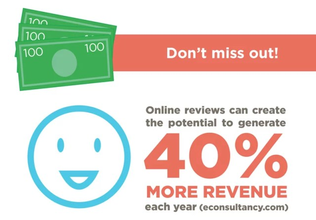 reviews and revenue