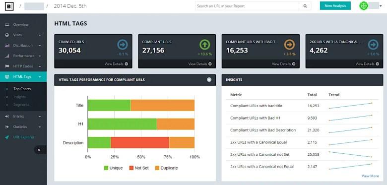 Botify Analytics