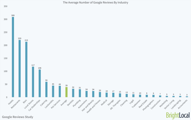 avg-number-of-google-reviews-by-industry-1
