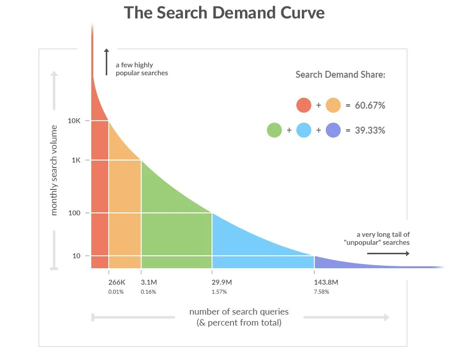 long-tail-keywords-search-demand-curve