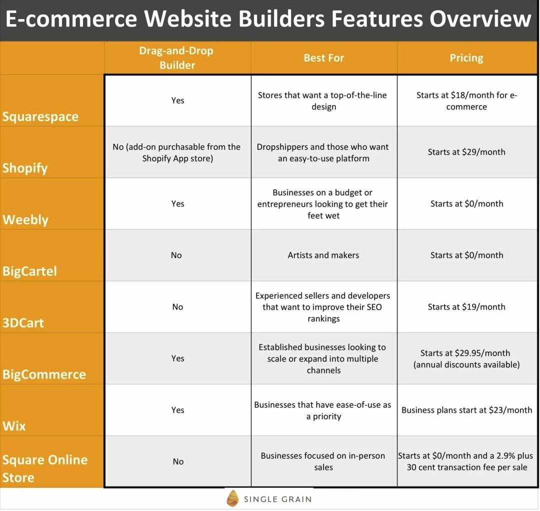8 Absolute Best Ecommerce Website Builders